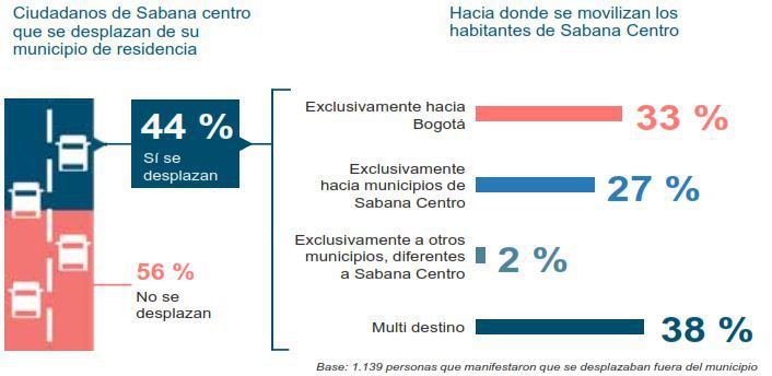 La movilidad, otro desafío de los próximos años para Sabana Centro.
